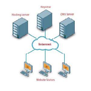 image of cloud diagram for SaaS